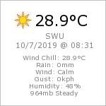 Current Weather Conditions in SWU Blagoevgrad